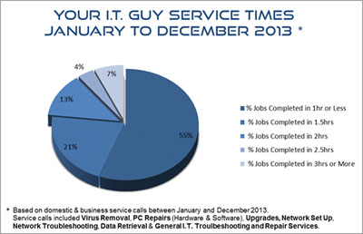 Computer Repairs Melbourne Current Service Stats